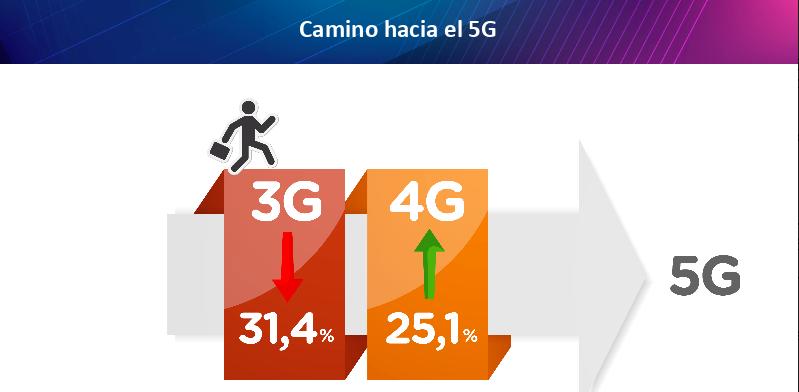 Penggunaan 4G di Chili tumbuh 25% dalam setahun terakhir 3