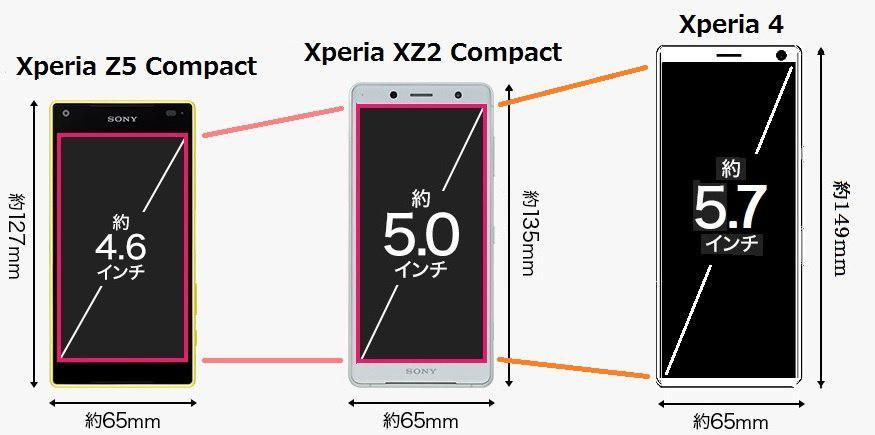 Sony xperia 1 Kompakt internetdə görünür. Ancaq artıq orada olmaları lazım deyil?