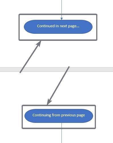 hacer un diagrama de flujo en powerpoint