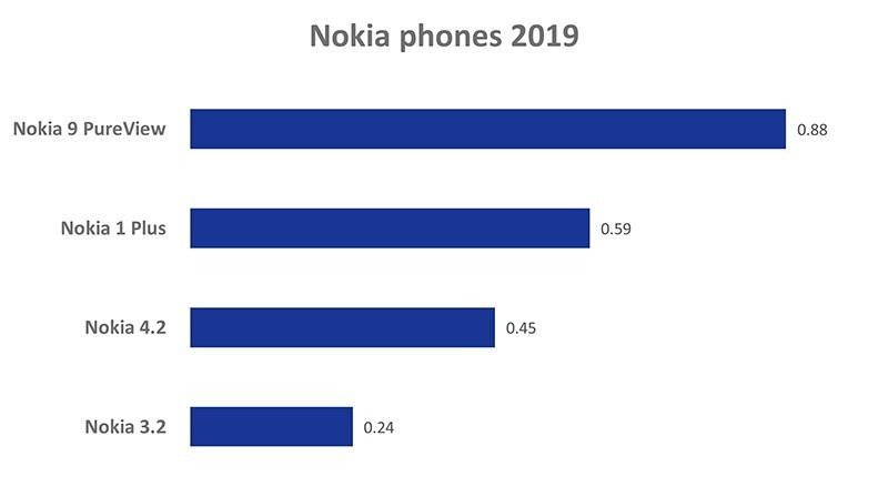 Вредноста на SAR на мобилните телефони на Nokia сè уште е меѓу најниските во индустријата 5