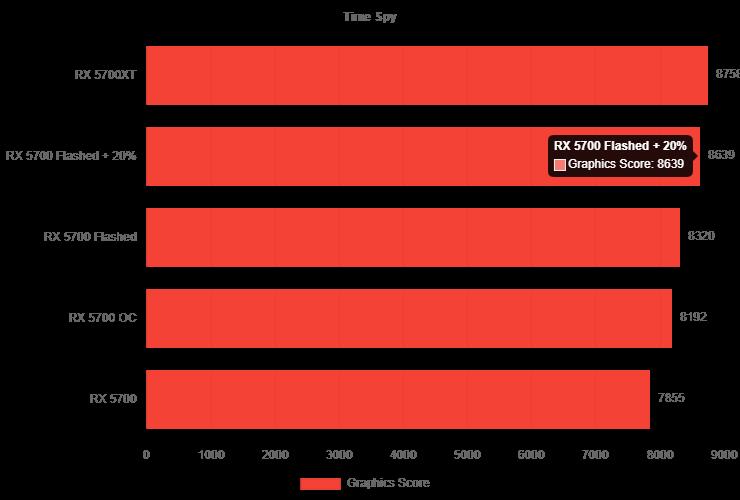 AMD Radeon RX 5700, Radeon RX 5700 XT qədər gücə malikdir 2 740x500 2