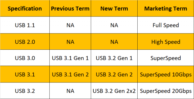 Branding USB4 Dilaporkan Benar-Benar Buruk 2