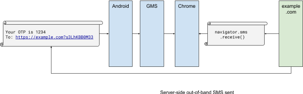 Chrome Beta 78 memungkinkan situs mengedit file lokal, membaca teks SMS verifikasi, dan banyak lagi 3