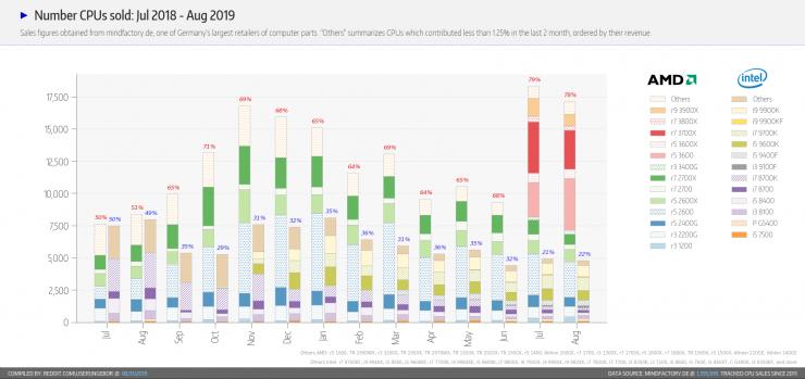 تباع معالجات AMD و Intel في ألمانيا
