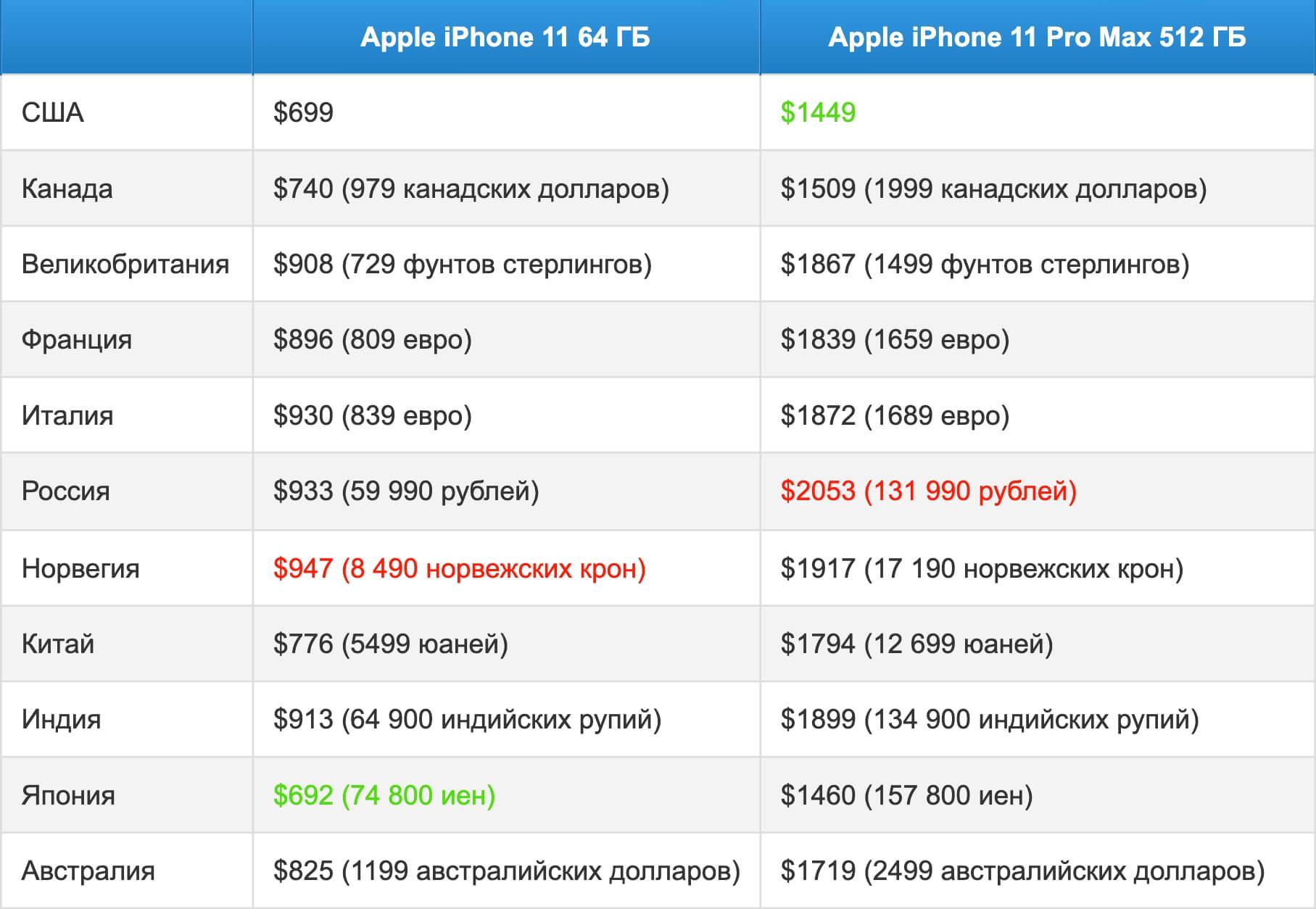 Hinnat iPhone 11: lle