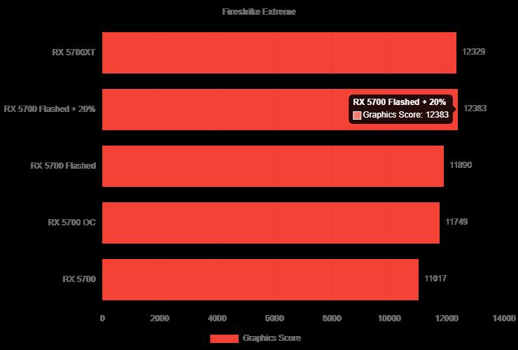AMD Radeon RX 5700, Radeon RX 5700 XT qədər gücə malikdir 1 740x500 1