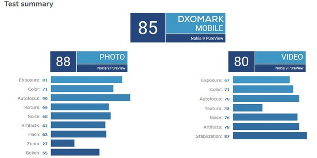 Nokia 9 PureView çox aşağı DXOMark alır 1