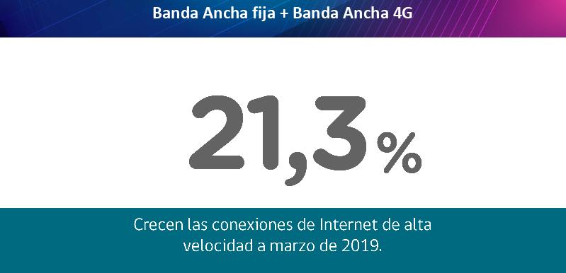 Penggunaan 4G di Chili tumbuh 25% dalam setahun terakhir 2