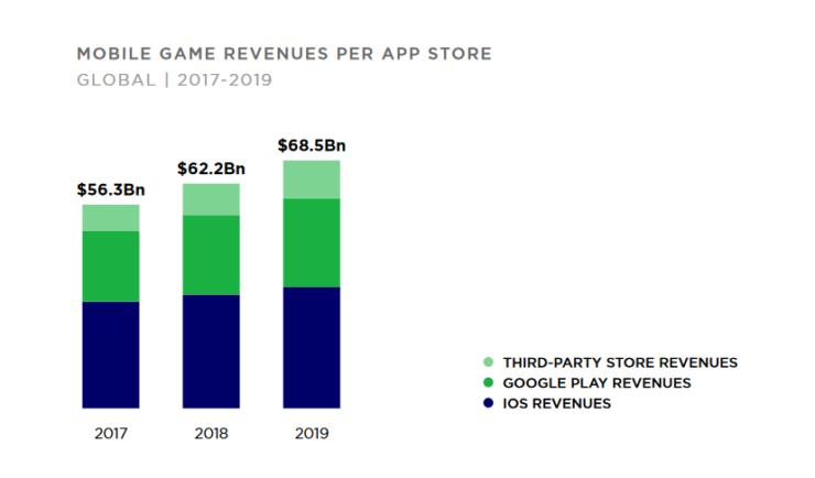 Со додавање на Play Store и трети лица продавници, Android за прв пат ќе го надмине iOS во профитот генериран од мобилни игри.