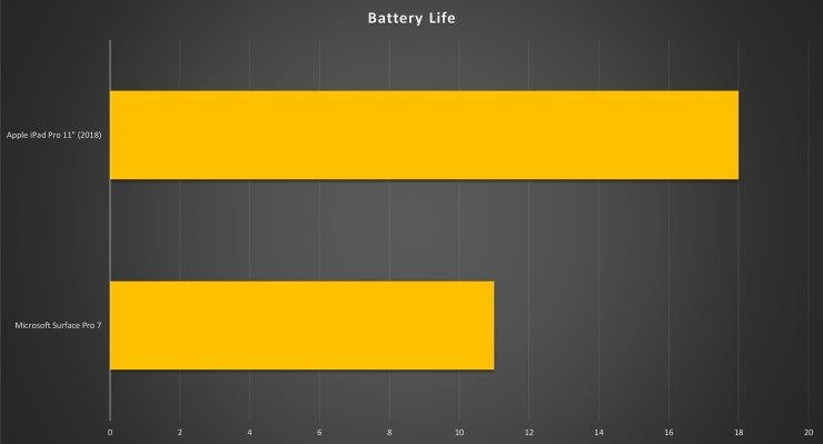 Thời lượng pin của iPad Pro so với Surface Pro 7