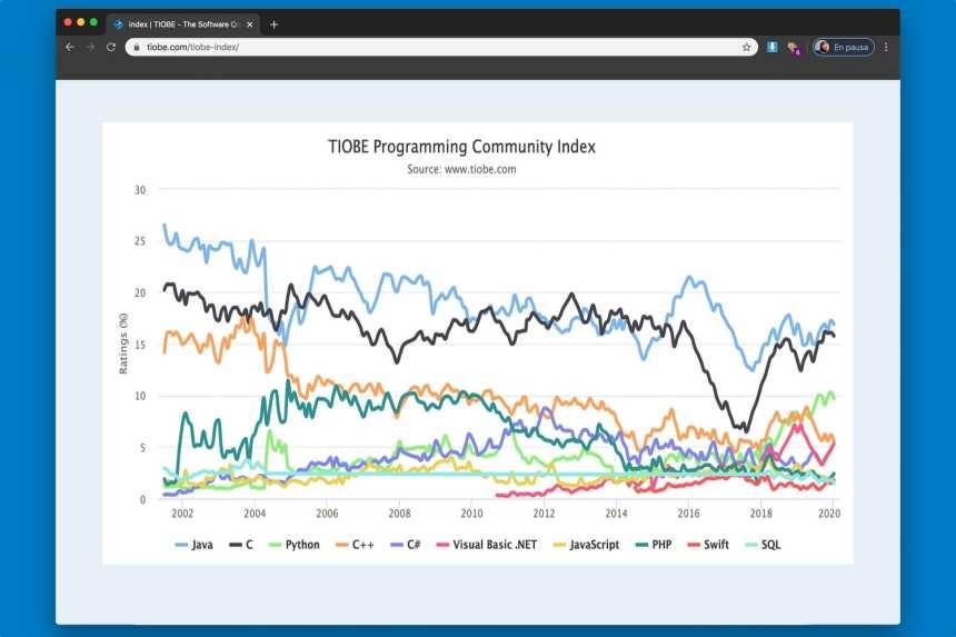 Ngôn ngữ lập trình phổ biến nhất: danh sách đầy đủ 3