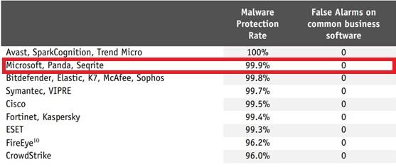 Malware AV-Comparatives