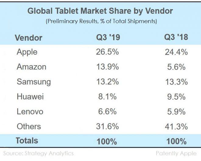 Apple    Samsung və kimi 3-cü rübdə planşetlər üçün bazar liderliyini qoruyun Amazon ikinci yer uğrunda mübarizə aparın 2