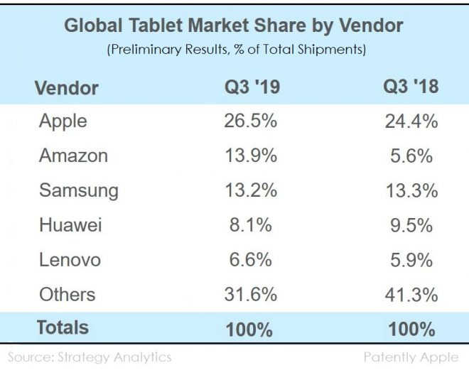 Apple Tetap menjadi Pemimpin Pasar Tablet pada Q3 2019, seperti Samsung dan Amazon berjuang untuk Tempat Kedua 2