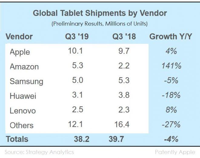 Apple    Samsung və kimi 3-cü rübdə planşetlər üçün bazar liderliyini qoruyun Amazon ikinci yer uğrunda mübarizə aparın 3