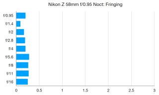 Nikkor Z 58mm f / 0.95 Şərhlər yeni deyil. 3