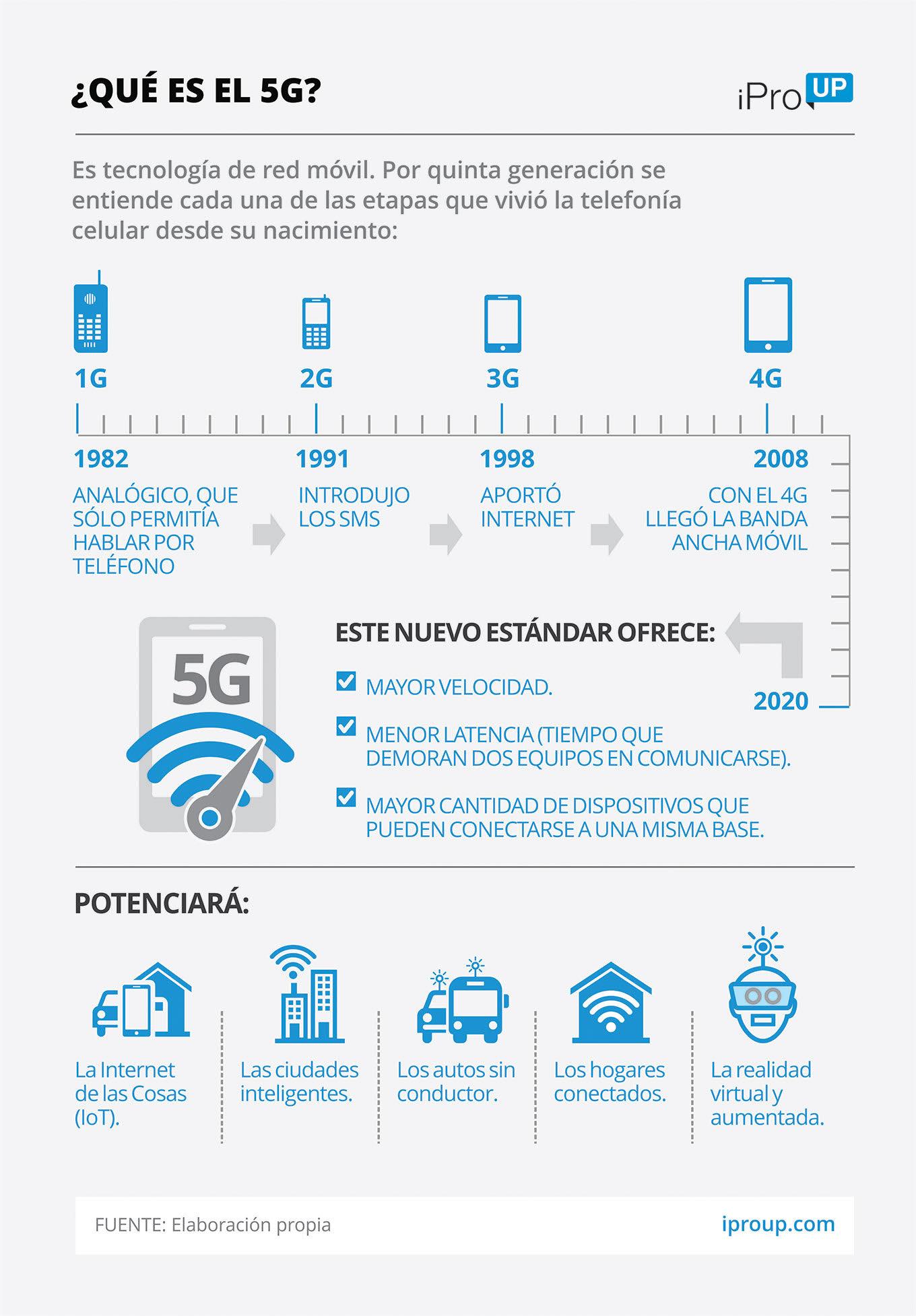 5G, definisi: apa itu dan perang teknologi yang mempengaruhi Argentina 2