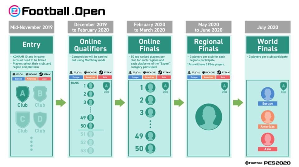 КОНАМИ ќе ги револуционизира придружувањата со два нови турнири ПЕС 2020 1