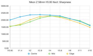 Nikkor Z 58mm f / 0.95 Şərhlər yeni deyil. 2