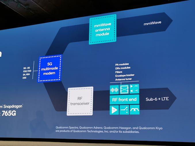 تراهن Qualcomm على المستوى المتوسط: Snapdragon 765 و 765G 2