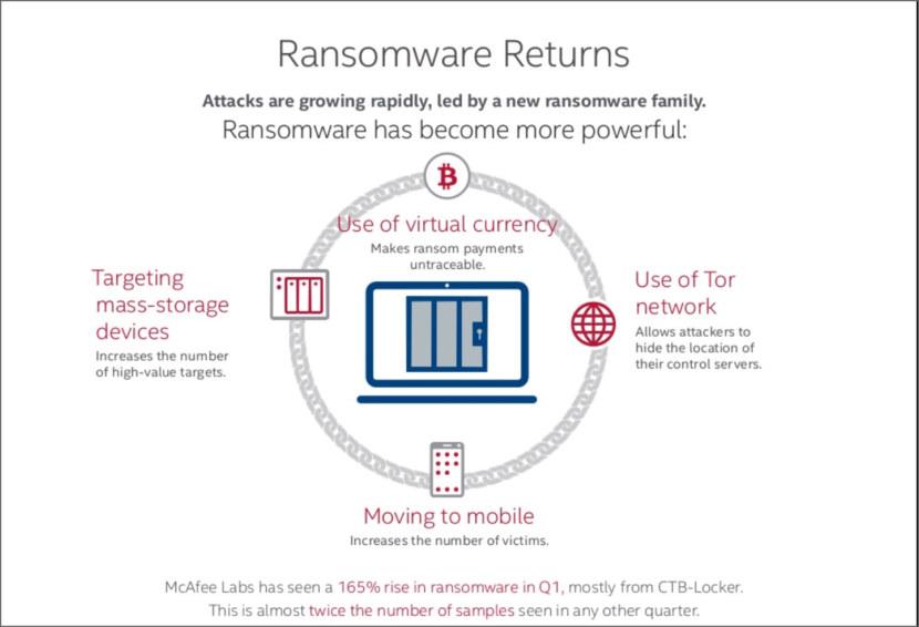 Bagaimana cara Melindungi Terhadap Ransomware?