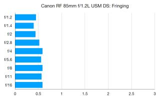 Canon RF 85mm f / đánh giá 1.2L USM DS 3