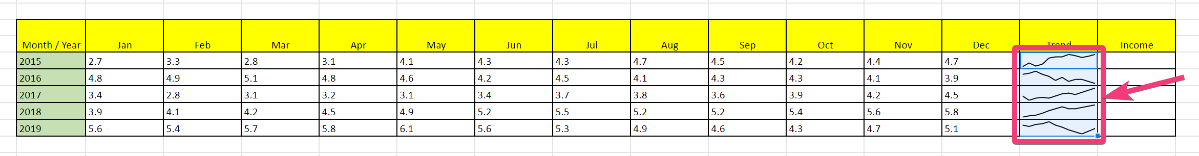 Sparklines Excel və Sheet 110