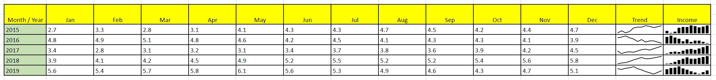 Sparklines Excel və Vərəq 130-da