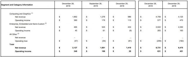 AMD Menghancurkan Pendapatan dari Kekuatan 7nm 2