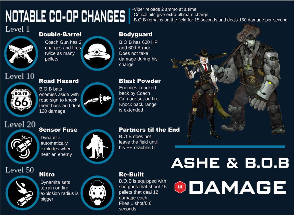 Концептот за вештина за Еш и БОБ е објавен во PvE режимот на Overwatch 2 - Fortnite ентузијасти 1