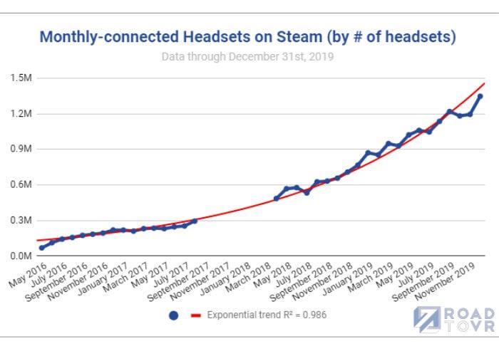 مستخدمو VR Steam