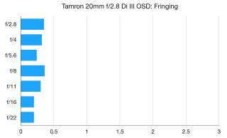 Tamron 20mm f / 2.8 III OSD M-də 1: 2 təftiş