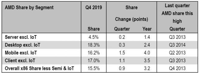 Intel, AMD Keduanya Klaim Menang Berdasarkan Data Pangsa Pasar Baru 2