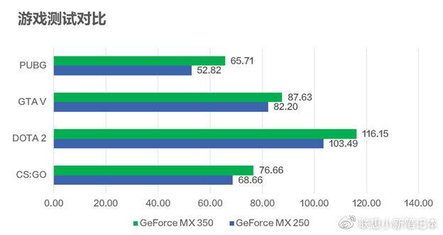 GeForce MX350 üçün arayış oyunu