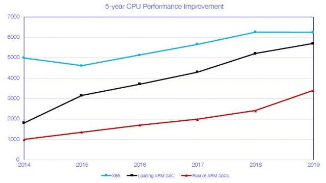 Nuvia Akan Menantang Intel dan AMD Untuk Soket CPU Hyperscaler Menggunakan Custom ARM Design 2