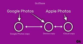 Fotoları Google Fotoşəkillərindən silin, ancaq Icloud 17-dən yox