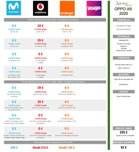 Споредба на цени на Oppo A9 2020 со цени на Водафон и портокал Мовистар
