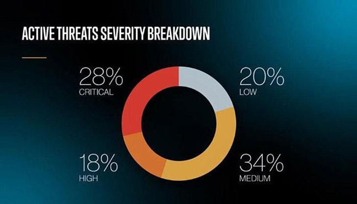 проценка на закана од кибер-сајбер безбедност
