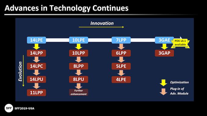 Samsung започнува масовно производство на V1: A EU EU посветено на 7nm, 6nm, 5nm, 4nm, 3nm јазли 1