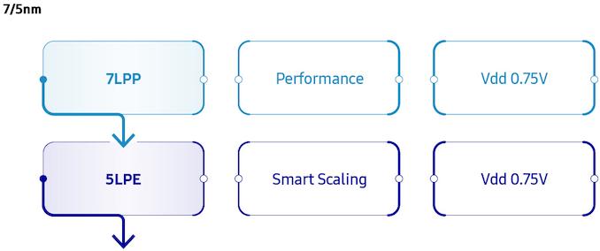 Samsung започнува масовно производство на V1: A EU EU посветено на 7nm, 6nm, 5nm, 4nm, 3nm јазли 2