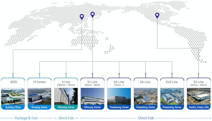 Samsung започнува масовно производство на V1: A EU EU посветено на 7nm, 6nm, 5nm, 4nm, 3nm јазли 3