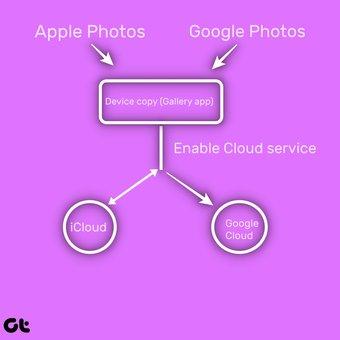 Fotoları Google Fotoşəkillərindən silin, ancaq Icloud 18-dən yox