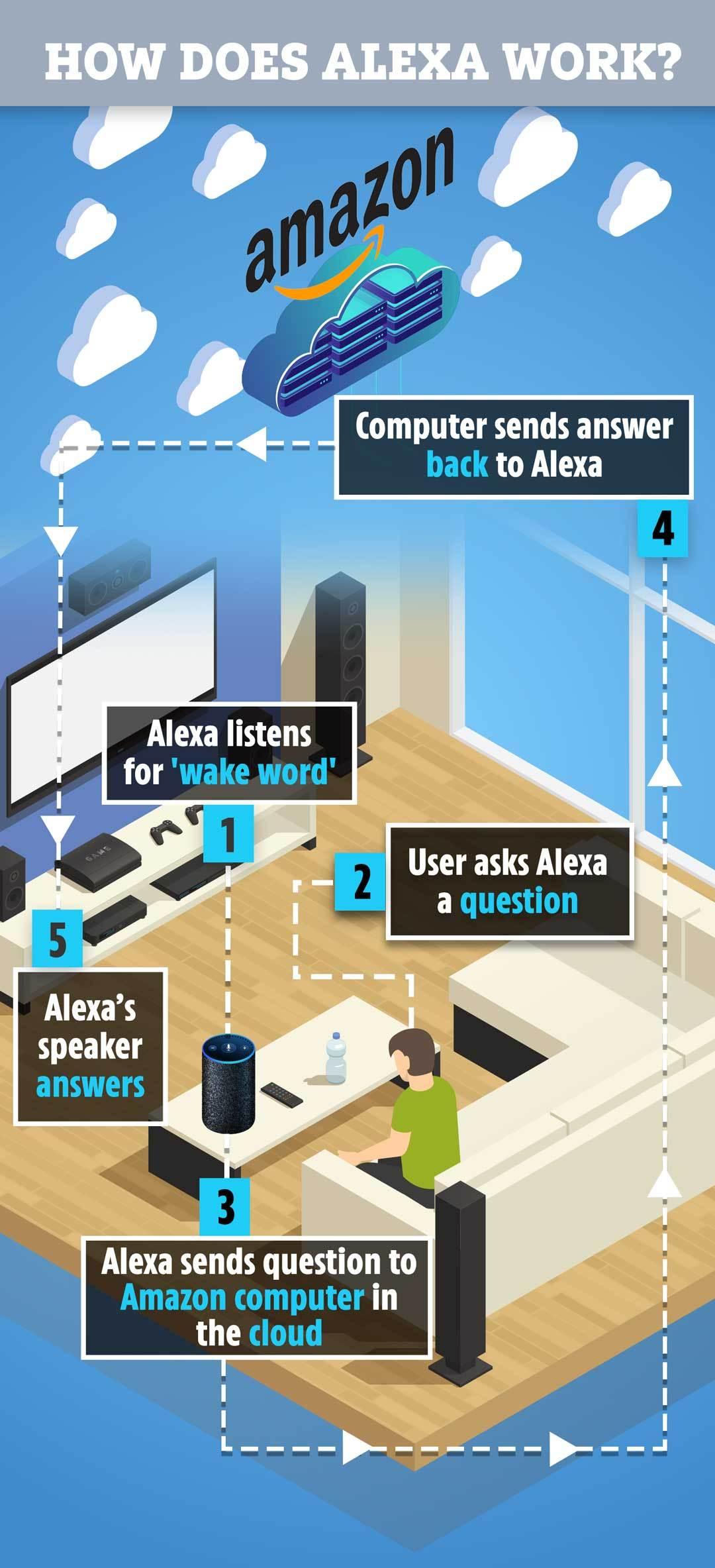 Satu Satunya Cara Untuk Berhenti Amazon Alexa Merekam Anda