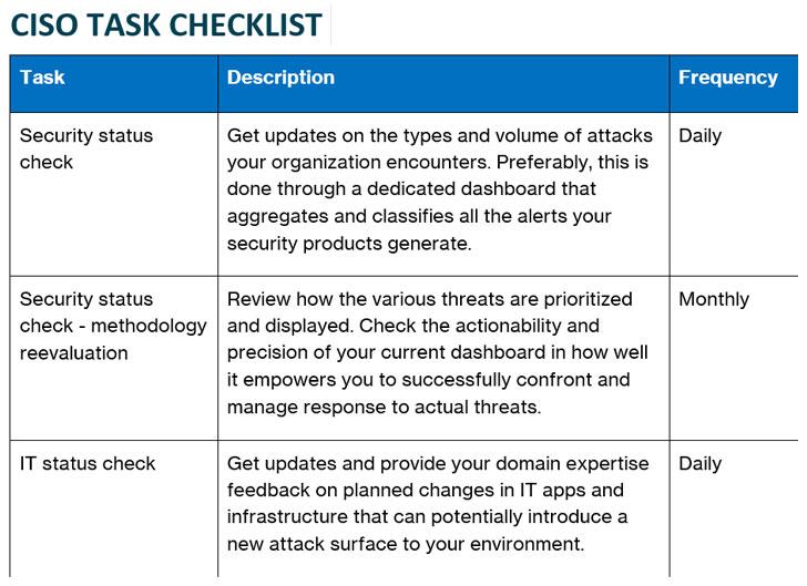 daftar periksa keamanan siber