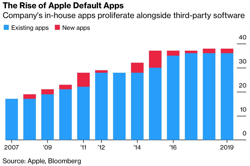 Apple    harkitse kolmansien osapuolien musiikkisovellusten, kuten Spotify ja Pandora, sallimista HomePodilla 3