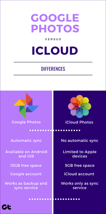 Icloud Iphone trên Google Photos 11