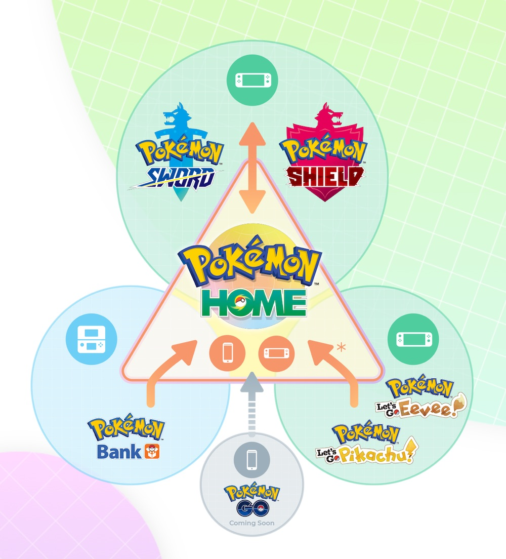 Pokemon Home Switch Андроид Банка за трансфер на iPhone