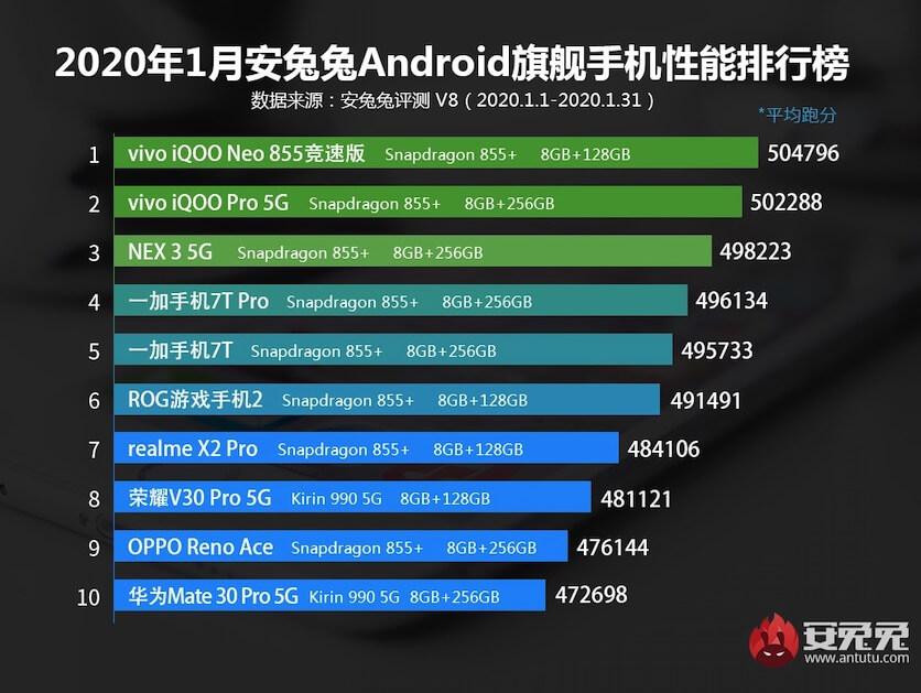 Ocak 2020'deki en güçlü 10 akıllı telefon