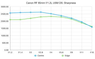 Canon RF 85mm f / đánh giá 1.2L USM DS 2