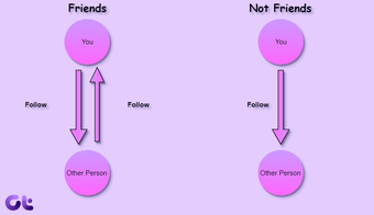 Yang Terjadi Ketika Anda Berhenti Mengikuti Facebook 15